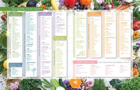 best alkaline food alkaline foods chart the alkaline