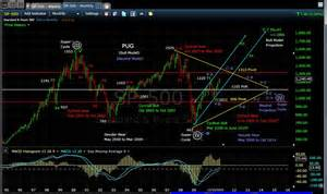 pug market analysis pug neu sp 500 monthly 12 11 10 171 technical analysis pug stock market analysis