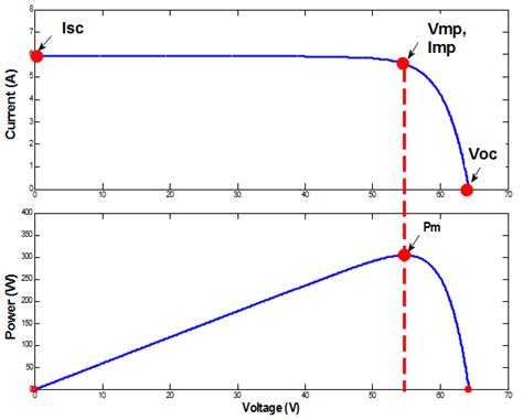 Vi Characteristics Of Incandescent L by Implement Pv Array Modules Simulink