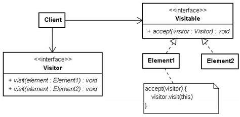 visitor pattern overloading visitor 模式