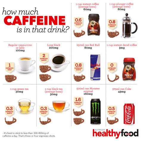 7 Items And Their Caffeine Contents by Switch To Decaf