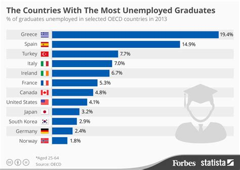 Unemployment Rate For Mba Graduates by Forbes Which Countries The Most Unemployed