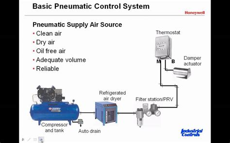 introduction  pneumatic control systems clip