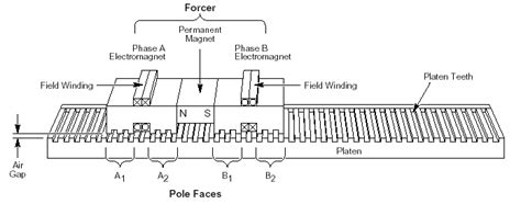 construction of linear induction motor pdf intellidrives rotary tables linear actuators xy tables rotary table