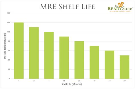 Mre Meals Shelf by What Is The Shelf Of Mres The Readyblog