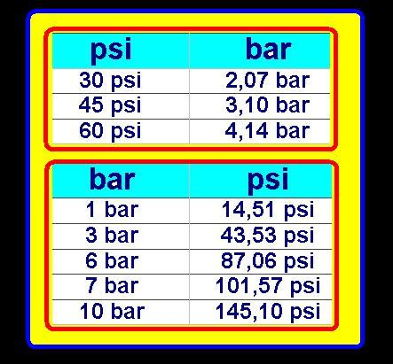 converter bar to psi psi to mmhg converter as you by memorizing number from