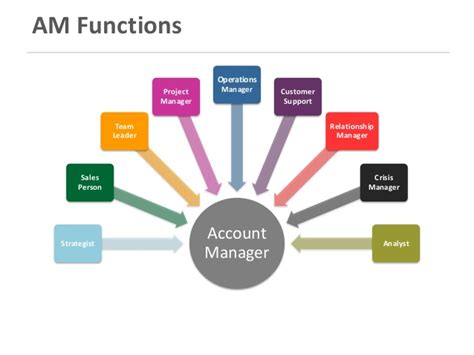 Agency Manager by Digital Agency Account Management Overview
