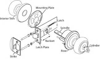 Door Knob Terminology by Panel Latch Hardware Panel Free Engine Image For User