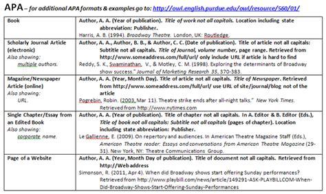 apa format guide how to cite a dissertation apa fresh essays spd alzey de