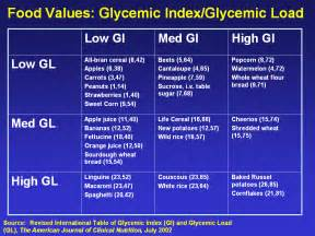 low glycemic food and what makes it low attractingwellness net