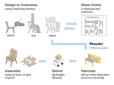 opensource furniture