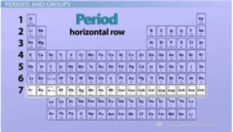 Periodic Table Period Definition by The Periodic Table Properties Of Groups And Periods