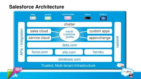 salesforce architecture diagram salesforce tutorial for beginners learn salesforce basics
