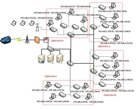 layout jaringan yang paling sederhana rancangan jaringan pada 4 gedung ayusulastri s blog