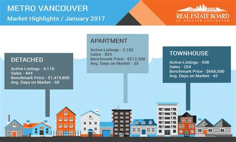 2017 latest real estate designs vancouver housing market update february 2017 your home team