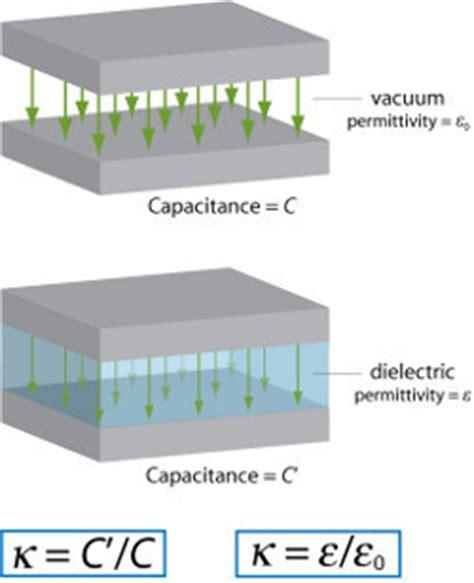 Vaccum Permitivity dielectric constant