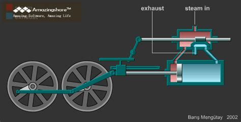 steam engine diagram gif steam engine gif find on giphy