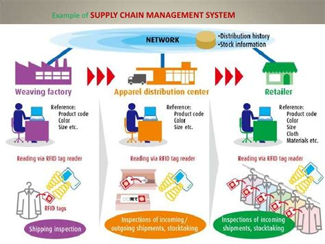 scm templates supply chain management system