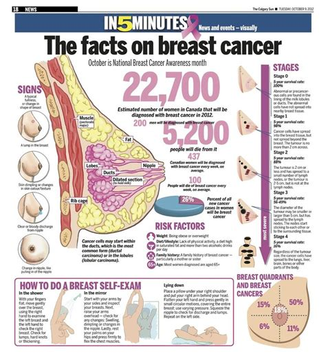 Arbonne Detox Armpits by 159 Best Images About Breast Cancer Awareness On