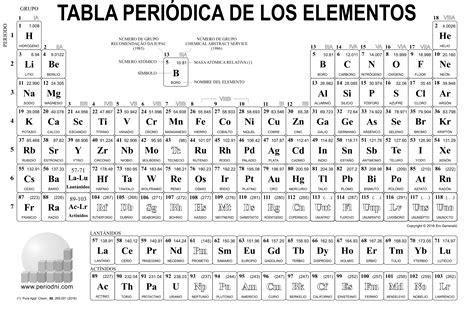 tablas en blanco para imprimir tabla periodica en blanco related keywords tabla