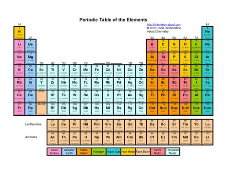 printable periodic table in color art at becker middle school science and art collaboration