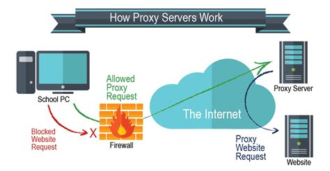 what is a proxy server and should you risk using one