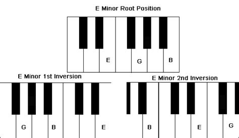 Contemporary What Is A Em Chord On Piano Gallery Beginner Guitar