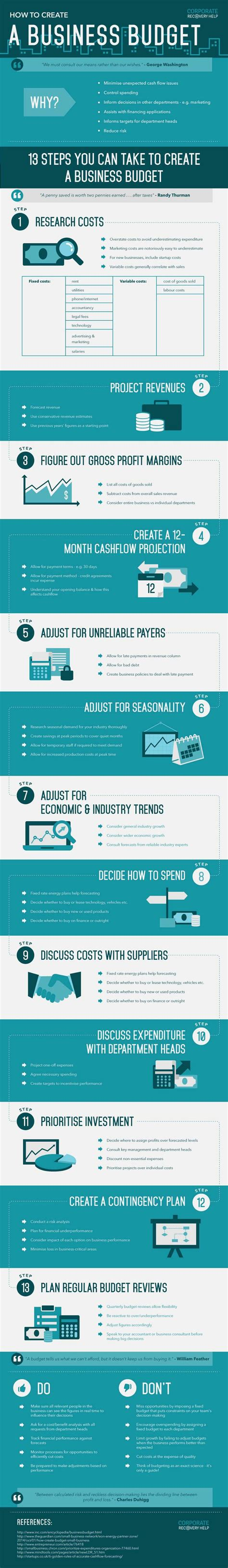 25 best ideas about simple budget template on