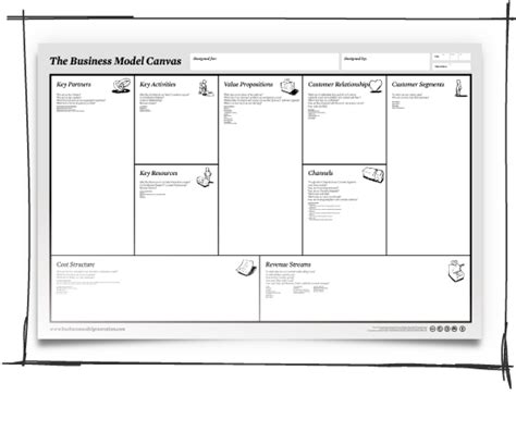Business Model Canvas And Presentations Ppt Business Model Canvas