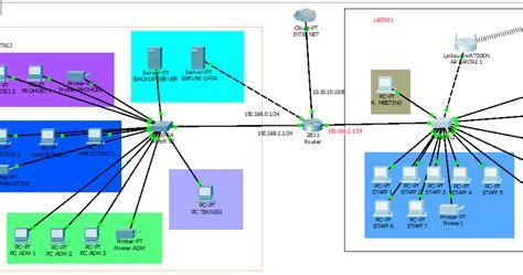 tutorial hack jaringan lan tutorial pembuatan jaringan lan dengan packet tracer
