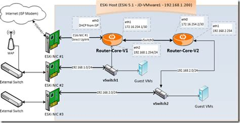 home lab network design duplicating an enterprise network in a home lab using vmware esxi and vyatta network os bantou