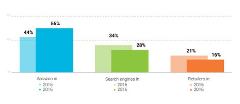 ecommerce conversion rate trends   stay
