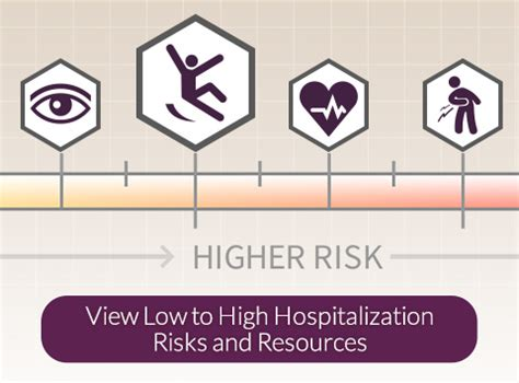 Practical Ways To Prevent Hazards And Risks Caregiving Hospitalization Risk Meter Caregiver Stresscaregiver Stress