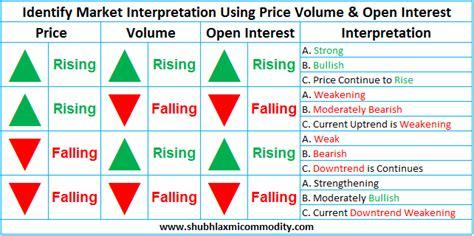 commodity volume price volume open interest shubhlaxmi commodity
