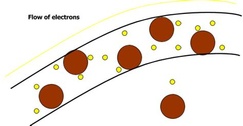 do resistors electrons do resistors electrons 28 images electrical all u need to about ohms what does a resistor