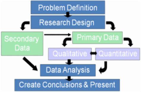 market research process flowchart market research process flowchart create a flowchart