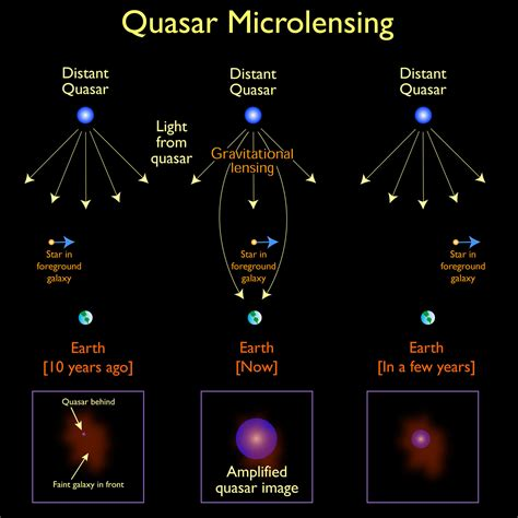 len quasar quasar microlensing may reveal new details about the