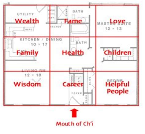 feng shui bedroom floor plan use the lo shu square to orient the directions and sectors