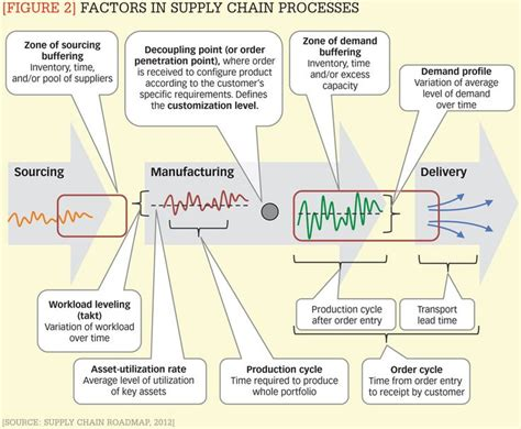 supply chain management models forward uncertain and intelligent foundations with studies books best 20 supply chain process ideas on supply