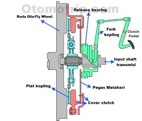Kanvas Kopling Mobil Matic cara kerja sistem kopling mobil dan transmisi otomotrip