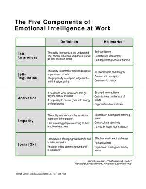 Emotional Intelligence At Work social awareness emotional intelligence quotes quotesgram