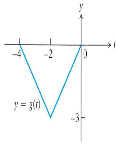 solved  figure shows  graph   function gt
