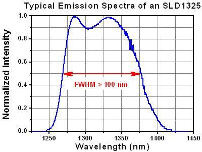 superluminescent diode wiki superluminescent diode 28 images superluminescent diodes exalos testing finds their gan