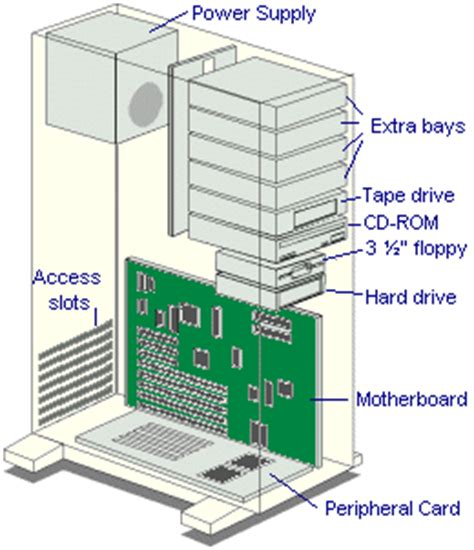 simple computer diagram computer geeks central processing unit and its functions