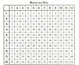 multiplication times table 1 100 images