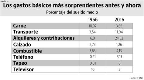 ahorrocapital gastos deducibles del alquiler de vivienda el gasto en vivienda se ha multiplicado por cuatro en los