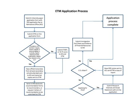 application flowchart best photos of process flow chart business process flow