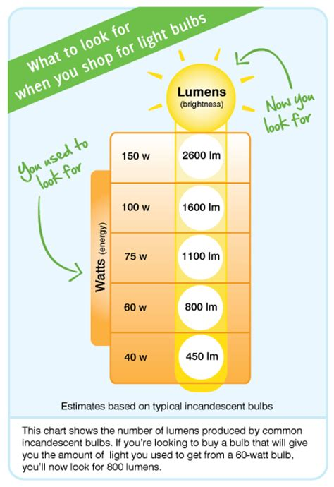 led light bulb wattage conversion what is the difference between watts and lumens solar