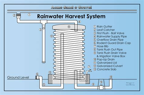 first flush diverter plans build your own tucson rainwater