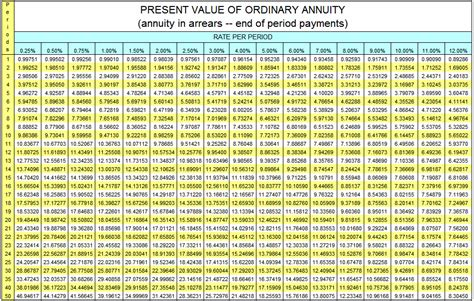 present value of an annuity of 1 in arrears table annuityf ordinary annuity table